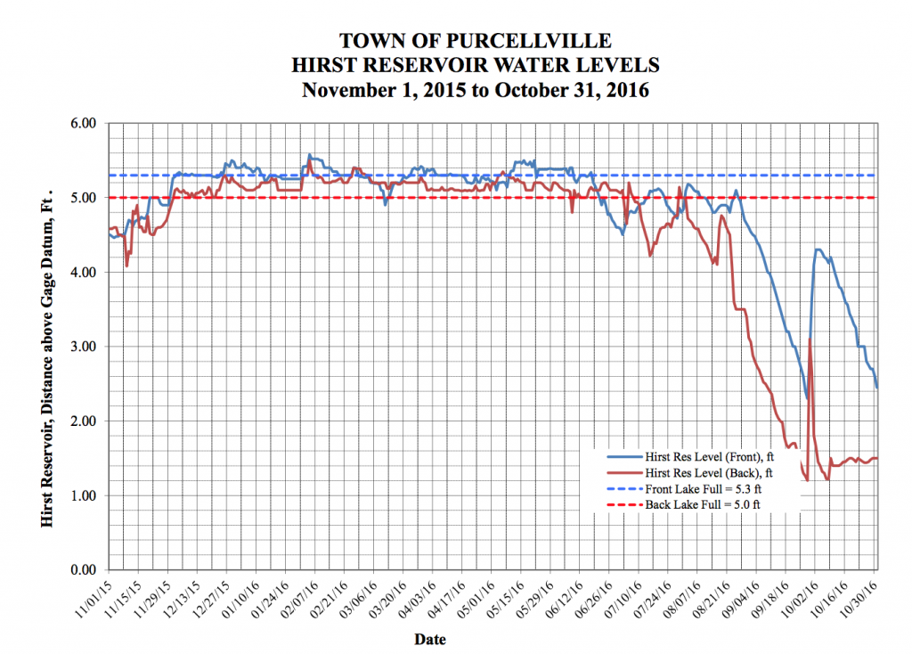 The latest data on the water levels at Purcellville's Hirst Reservoir.